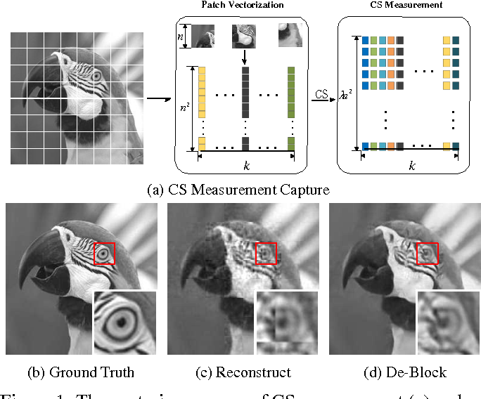 Figure 1 for Image Restoration from Patch-based Compressed Sensing Measurement