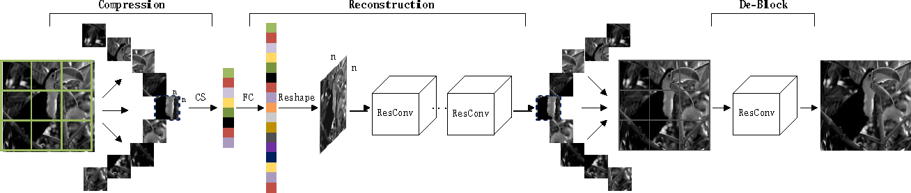 Figure 3 for Image Restoration from Patch-based Compressed Sensing Measurement
