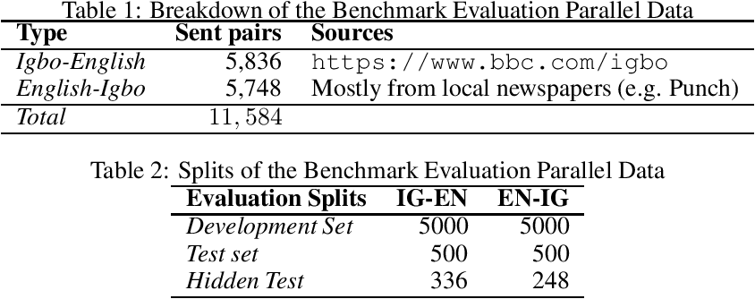 Figure 1 for Igbo-English Machine Translation: An Evaluation Benchmark