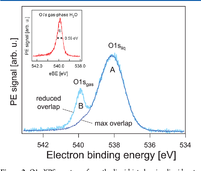 Figure 2 From X Ray And Electron Spectroscopy Of Water Semantic