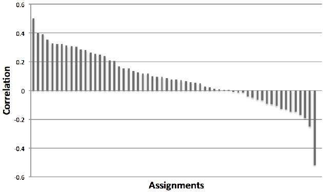 Figure 1 for Indicators of Good Student Performance in Moodle Activity Data