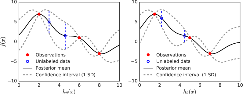 Figure 1 for Semi-supervised Deep Kernel Learning: Regression with Unlabeled Data by Minimizing Predictive Variance