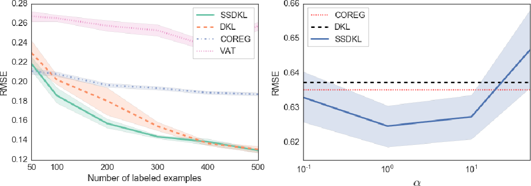 Figure 3 for Semi-supervised Deep Kernel Learning: Regression with Unlabeled Data by Minimizing Predictive Variance