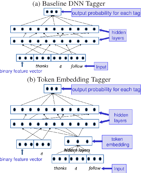 Figure 4 for Learning to Embed Words in Context for Syntactic Tasks