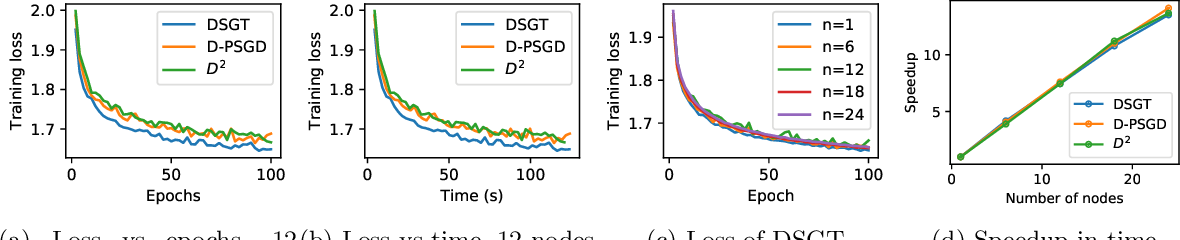 Figure 1 for Decentralized Stochastic Gradient Tracking for Empirical Risk Minimization