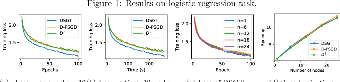 Figure 3 for Decentralized Stochastic Gradient Tracking for Empirical Risk Minimization