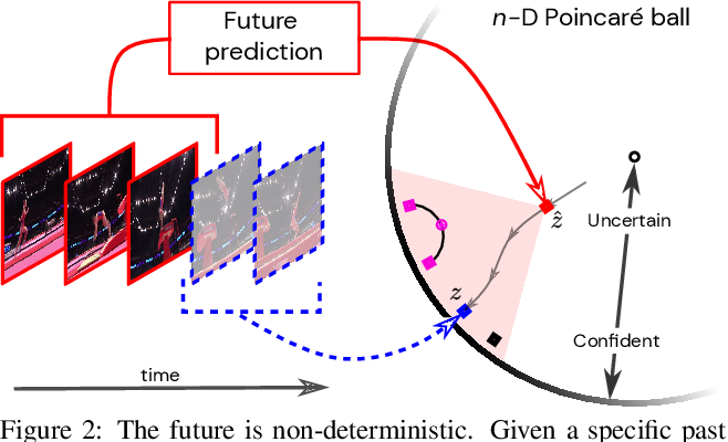 Figure 3 for Learning the Predictability of the Future