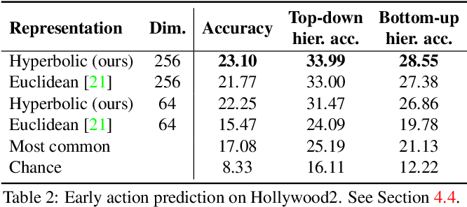 Figure 4 for Learning the Predictability of the Future
