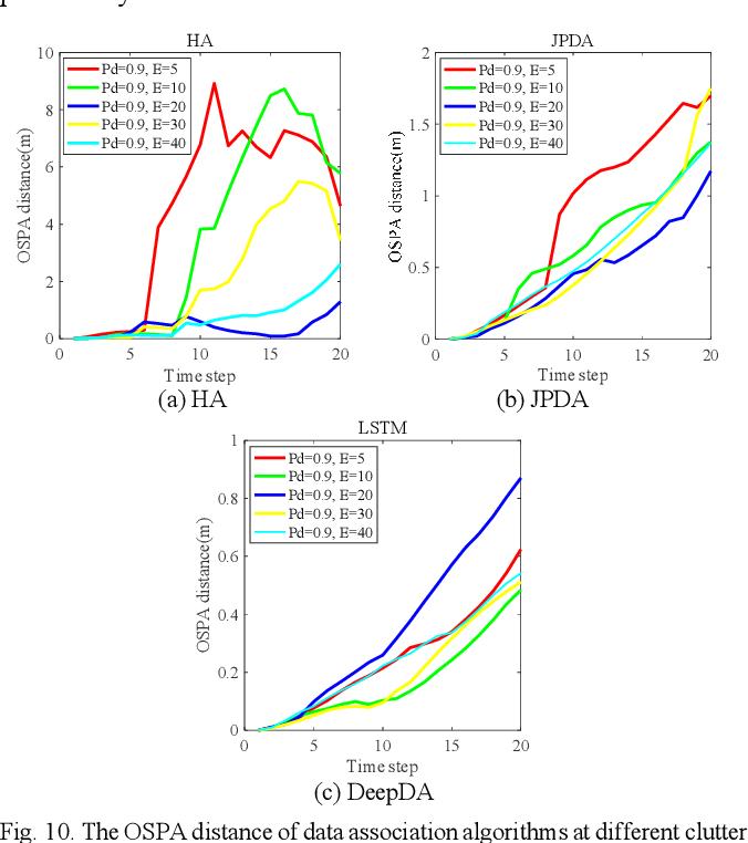 Figure 2 for DeepDA: LSTM-based Deep Data Association Network for Multi-Targets Tracking in Clutter