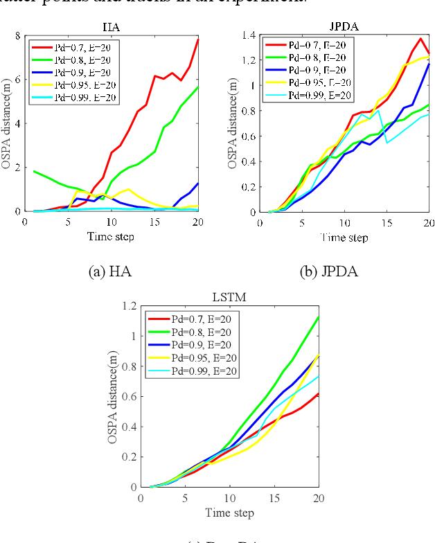 Figure 3 for DeepDA: LSTM-based Deep Data Association Network for Multi-Targets Tracking in Clutter