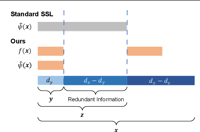 Figure 2 for Can Pretext-Based Self-Supervised Learning Be Boosted by Downstream Data? A Theoretical Analysis
