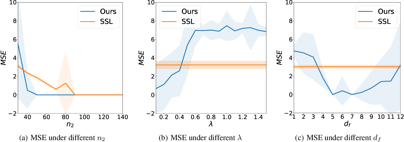 Figure 3 for Can Pretext-Based Self-Supervised Learning Be Boosted by Downstream Data? A Theoretical Analysis