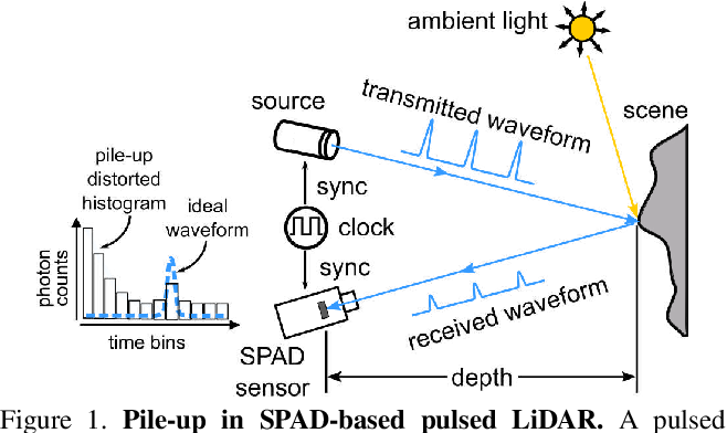 Figure 1 for Photon-Flooded Single-Photon 3D Cameras