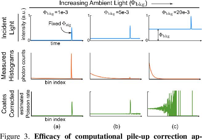 Figure 3 for Photon-Flooded Single-Photon 3D Cameras