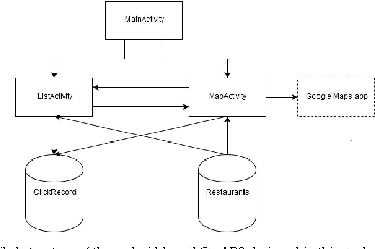 Figure 4 from Design and Implementation of a Context-aware