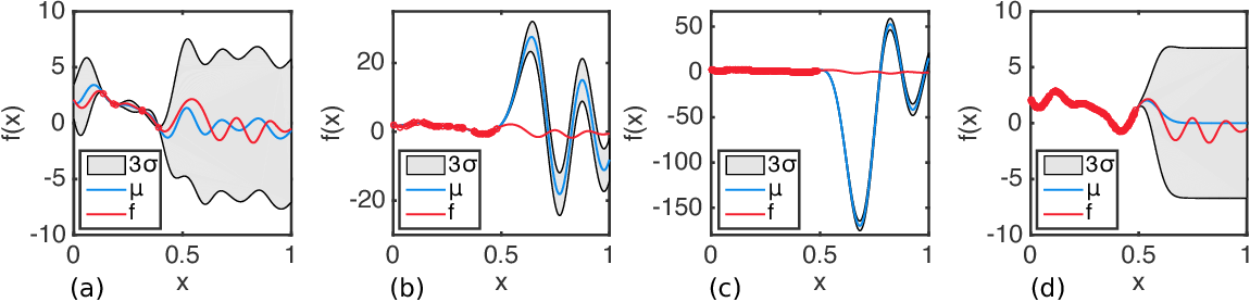 Figure 1 for Batched Large-scale Bayesian Optimization in High-dimensional Spaces