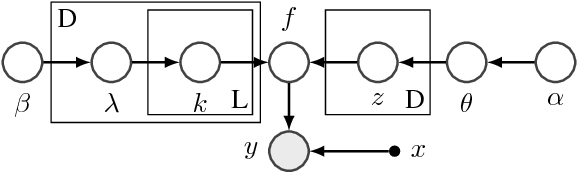 Figure 2 for Batched Large-scale Bayesian Optimization in High-dimensional Spaces