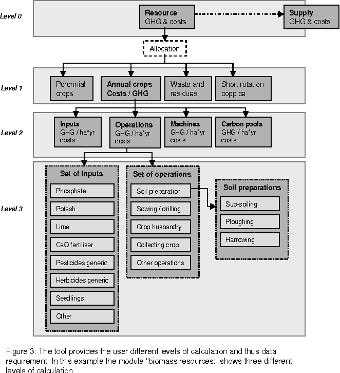 Figure 3 from A NEW DECISION SUPPORT TOOL FOR BIOMASS ENERGY