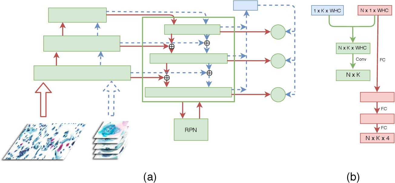 Figure 1 for Comparison Detector: A novel object detection method for small dataset