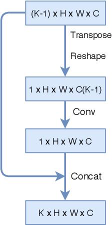 Figure 2 for Comparison Detector: A novel object detection method for small dataset
