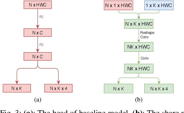Figure 3 for Comparison Detector: A novel object detection method for small dataset