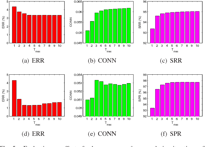Figure 4 for Structured Sparse Subspace Clustering: A Joint Affinity Learning and Subspace Clustering Framework