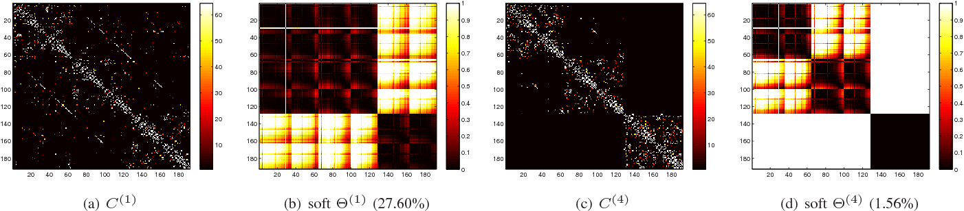 Figure 2 for Structured Sparse Subspace Clustering: A Joint Affinity Learning and Subspace Clustering Framework