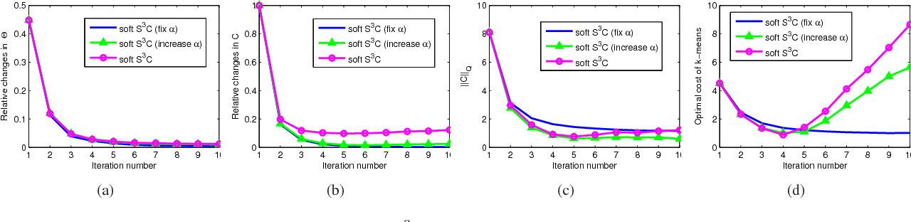 Figure 3 for Structured Sparse Subspace Clustering: A Joint Affinity Learning and Subspace Clustering Framework