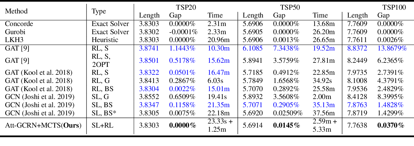 Figure 2 for Generalize a Small Pre-trained Model to Arbitrarily Large TSP Instances