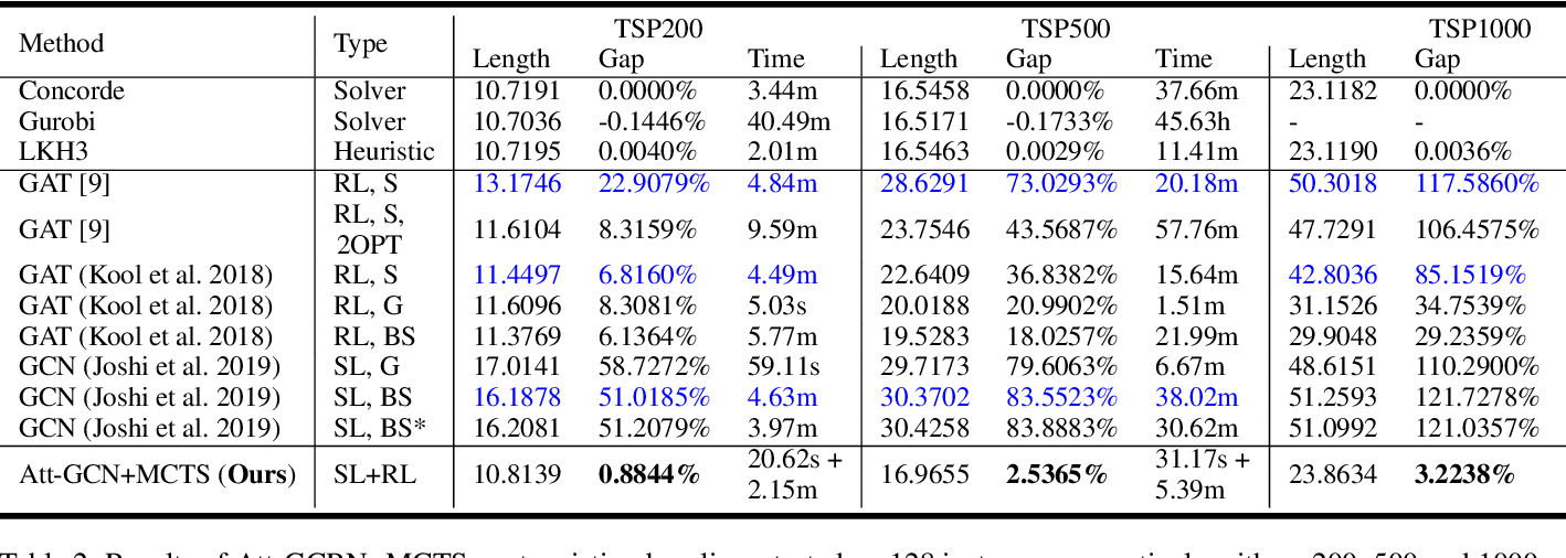 Figure 4 for Generalize a Small Pre-trained Model to Arbitrarily Large TSP Instances