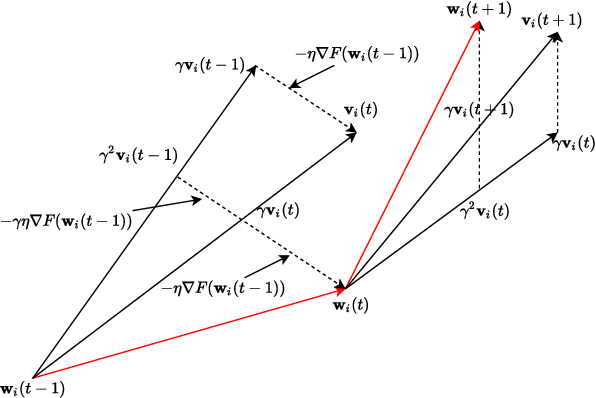 Figure 1 for Federated Learning with Nesterov Accelerated Gradient Momentum Method
