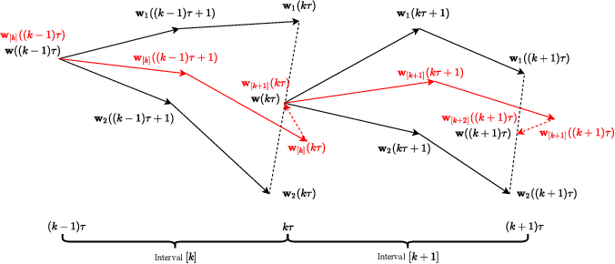 Figure 2 for Federated Learning with Nesterov Accelerated Gradient Momentum Method