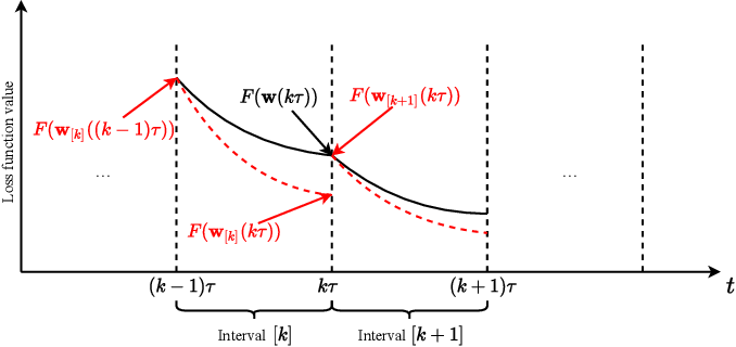 Figure 3 for Federated Learning with Nesterov Accelerated Gradient Momentum Method