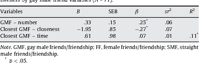 Hopcke homosexuality statistics