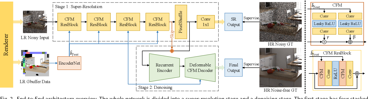 Figure 3 for End-to-End Adaptive Monte Carlo Denoising and Super-Resolution