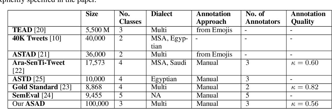 Figure 1 for ASAD: A Twitter-based Benchmark Arabic Sentiment Analysis Dataset