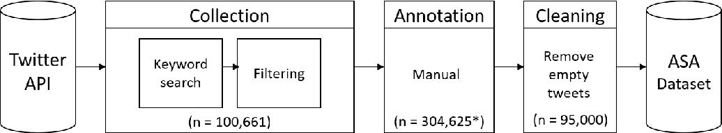 Figure 2 for ASAD: A Twitter-based Benchmark Arabic Sentiment Analysis Dataset