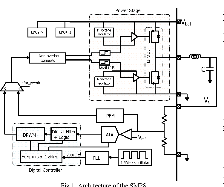 Figure 3 from A digitally controlled embedded SMPS with 2.3V to 5.5V ...