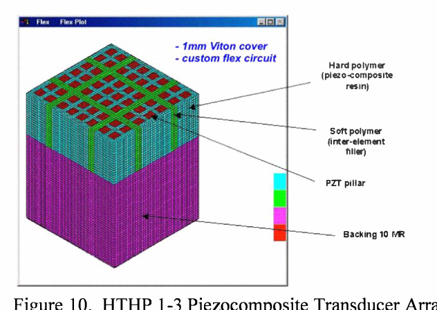 Applications of piezoelectric materials in oilfield services