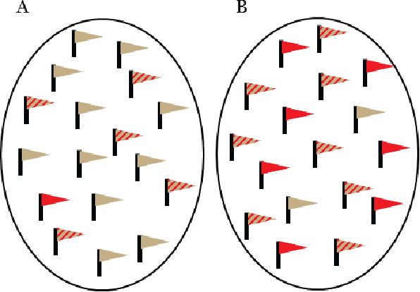 """Figure 3: An illustration of an association study presenting the case group (A) having a genetic variant (the grey (""""alleles"""") flags) over-represented compared to the control group (B)."""