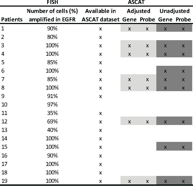 Table 3: Summarized results for detection of EGFR amplification in 19 glioblastoma patients, using the SNP array (ASCAT algorithm) and FISH analysis.