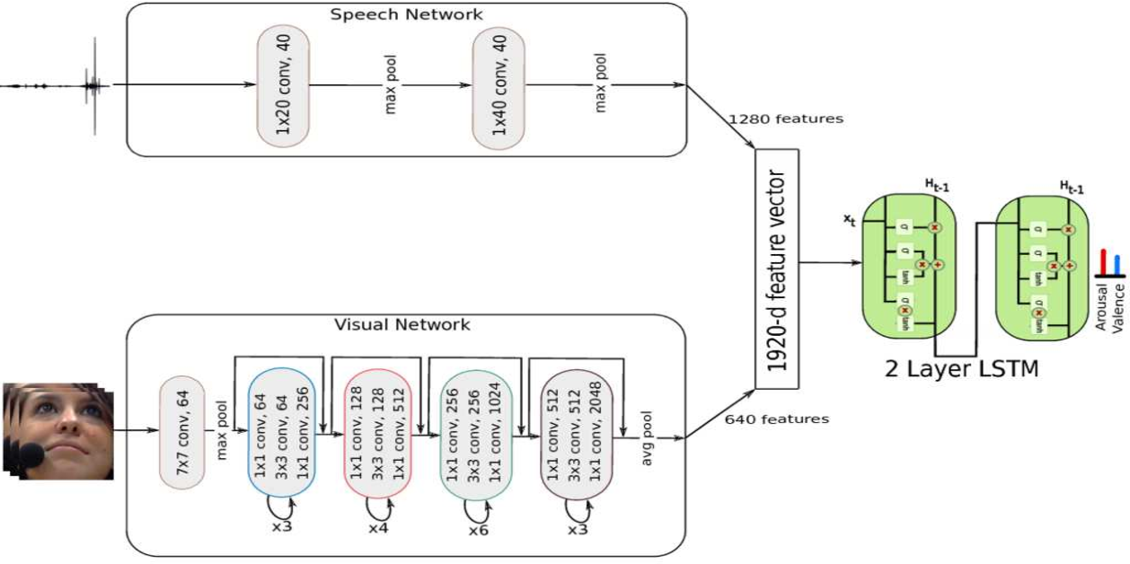 Figure 1 for End-to-End Multimodal Emotion Recognition using Deep Neural Networks