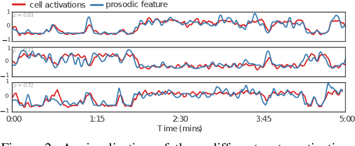 Figure 2 for End-to-End Multimodal Emotion Recognition using Deep Neural Networks