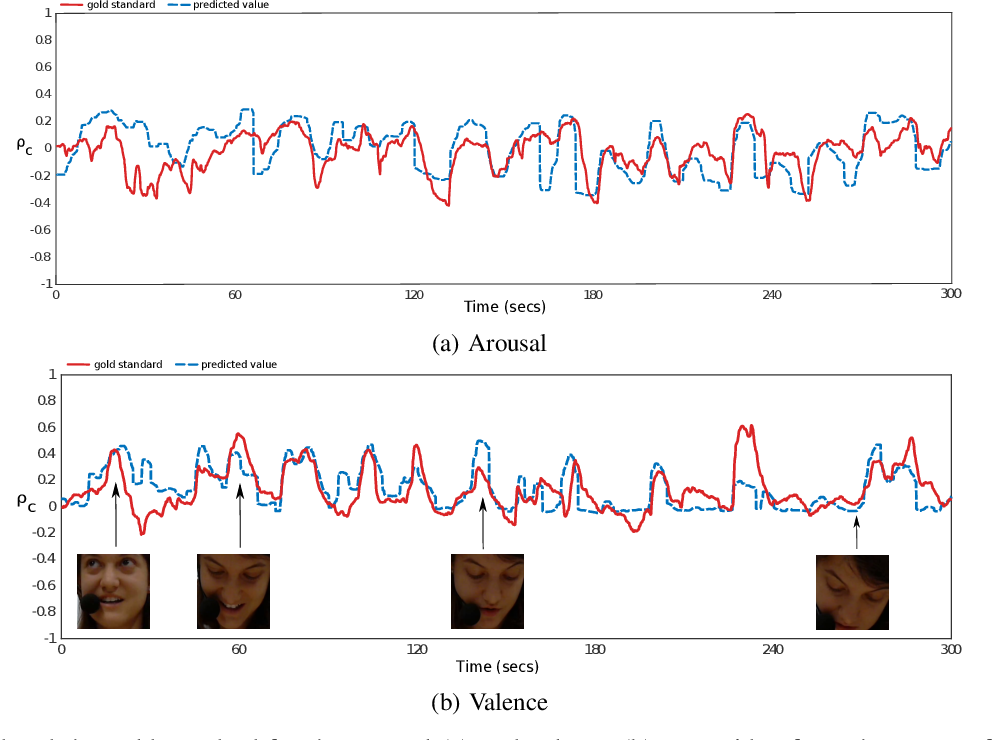 Figure 3 for End-to-End Multimodal Emotion Recognition using Deep Neural Networks