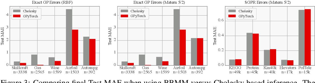 Figure 3 for GPyTorch: Blackbox Matrix-Matrix Gaussian Process Inference with GPU Acceleration