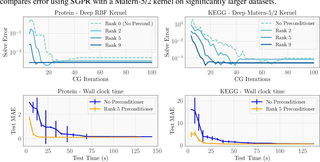 Figure 4 for GPyTorch: Blackbox Matrix-Matrix Gaussian Process Inference with GPU Acceleration