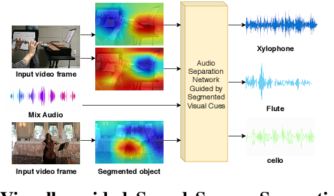 Figure 1 for Weakly-supervised Audio-visual Sound Source Detection and Separation