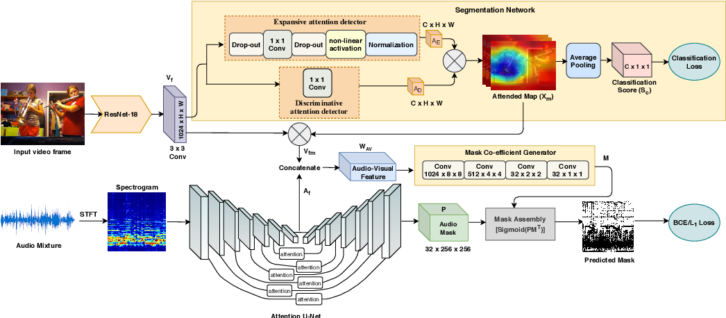 Figure 3 for Weakly-supervised Audio-visual Sound Source Detection and Separation