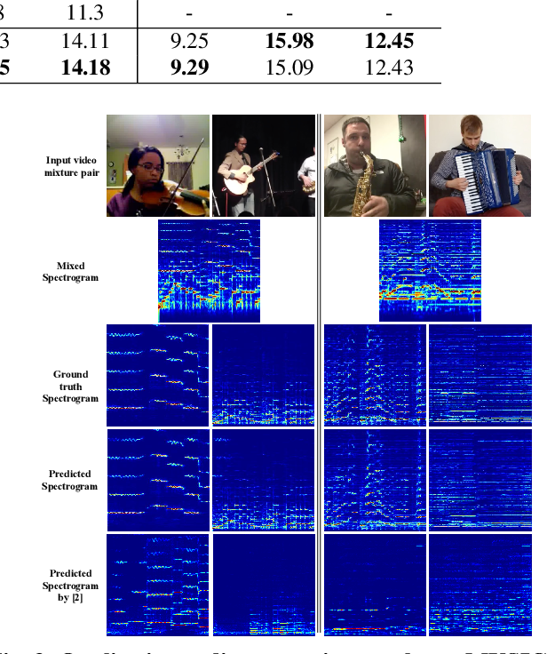 Figure 4 for Weakly-supervised Audio-visual Sound Source Detection and Separation