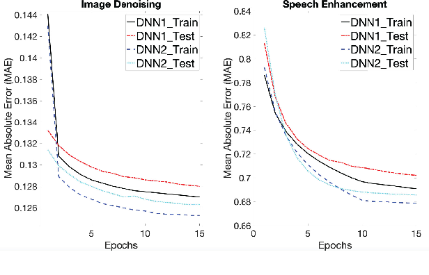 Figure 1 for Analyzing Upper Bounds on Mean Absolute Errors for Deep Neural Network Based Vector-to-Vector Regression